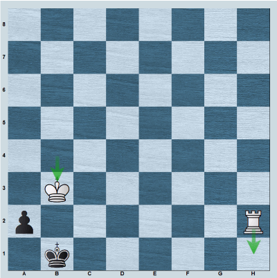 Position after 4.Kb3 showing the winning technique