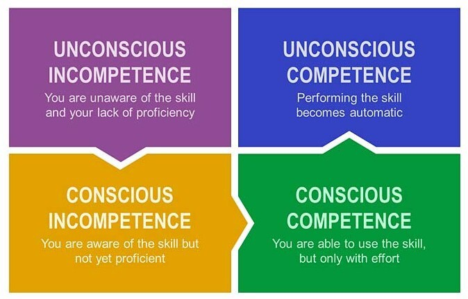 4 competence levels