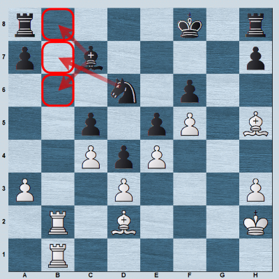 Black's pieces control the entry squares on the b-file.